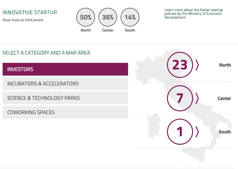 Who is Who: la prima mappa dell'ecosistema italiano delle Startup