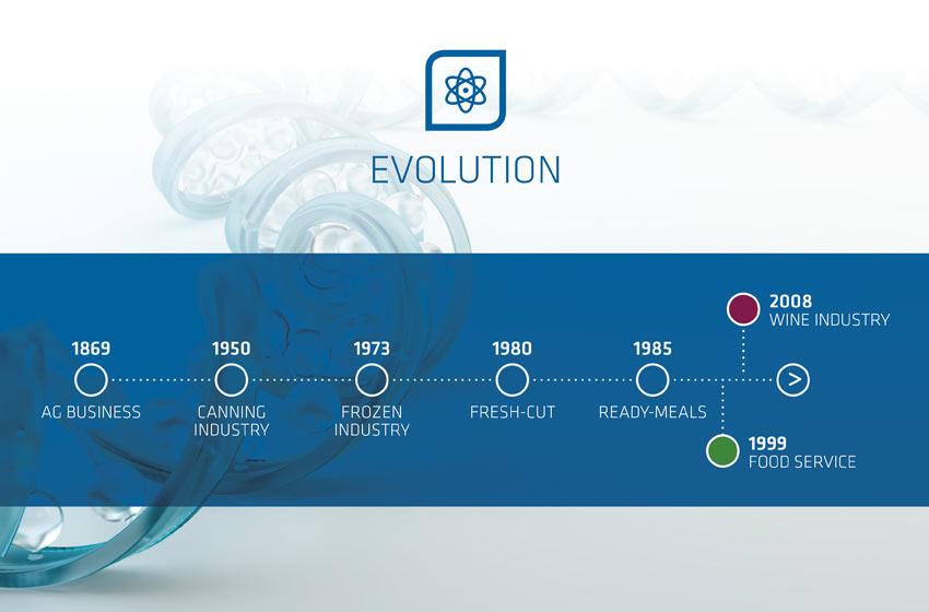 timeline storia