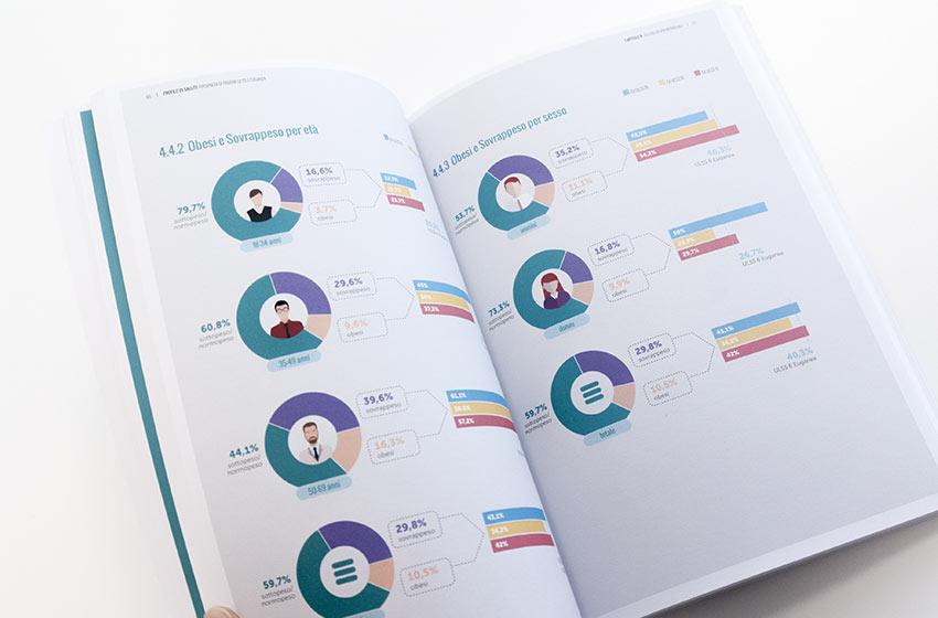 Infografiche Profilo di salute Ulss 6