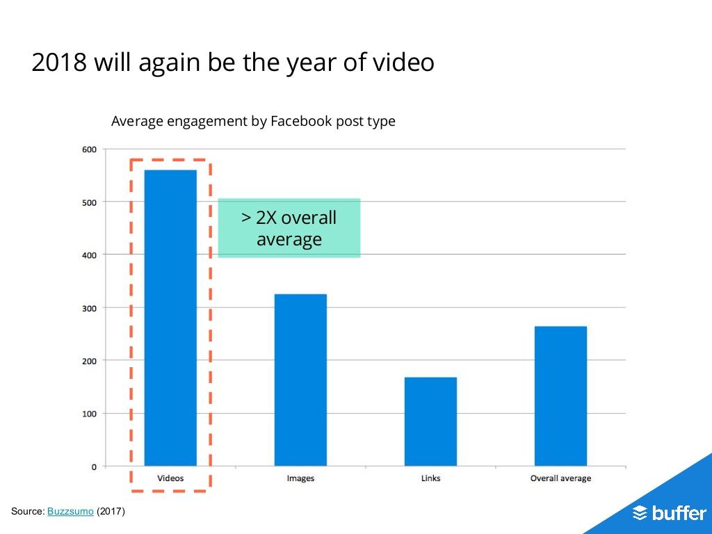 i video nei social media hanno un engagement doppio rispetto a tutti gli altri post