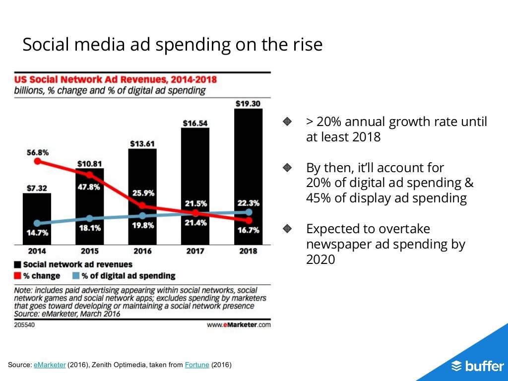 la pubblicità nei social continua a salire